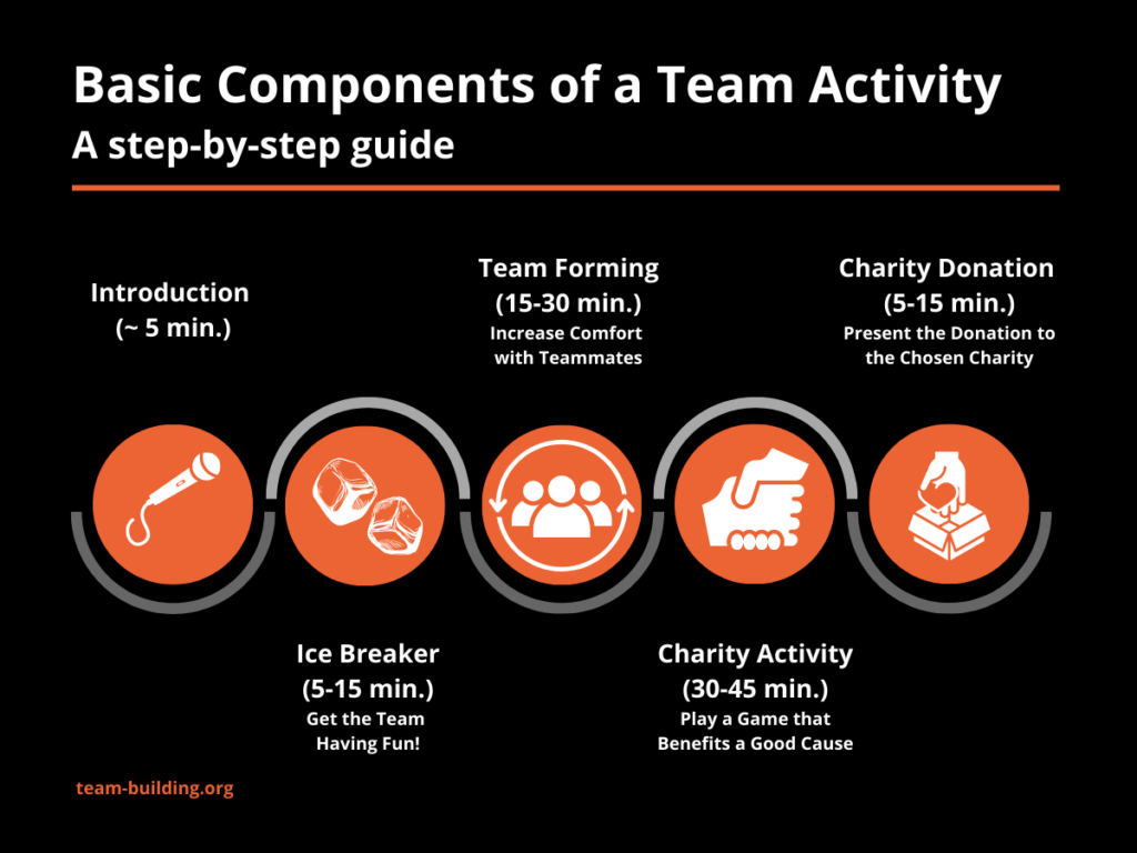 Important Steps in a Charity Team Building Activity